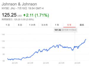 JNJ株価