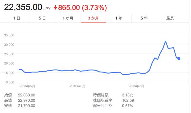 任天堂リアルタイム株価