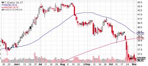 Tの株価チャート