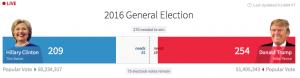 選挙アメリカ
